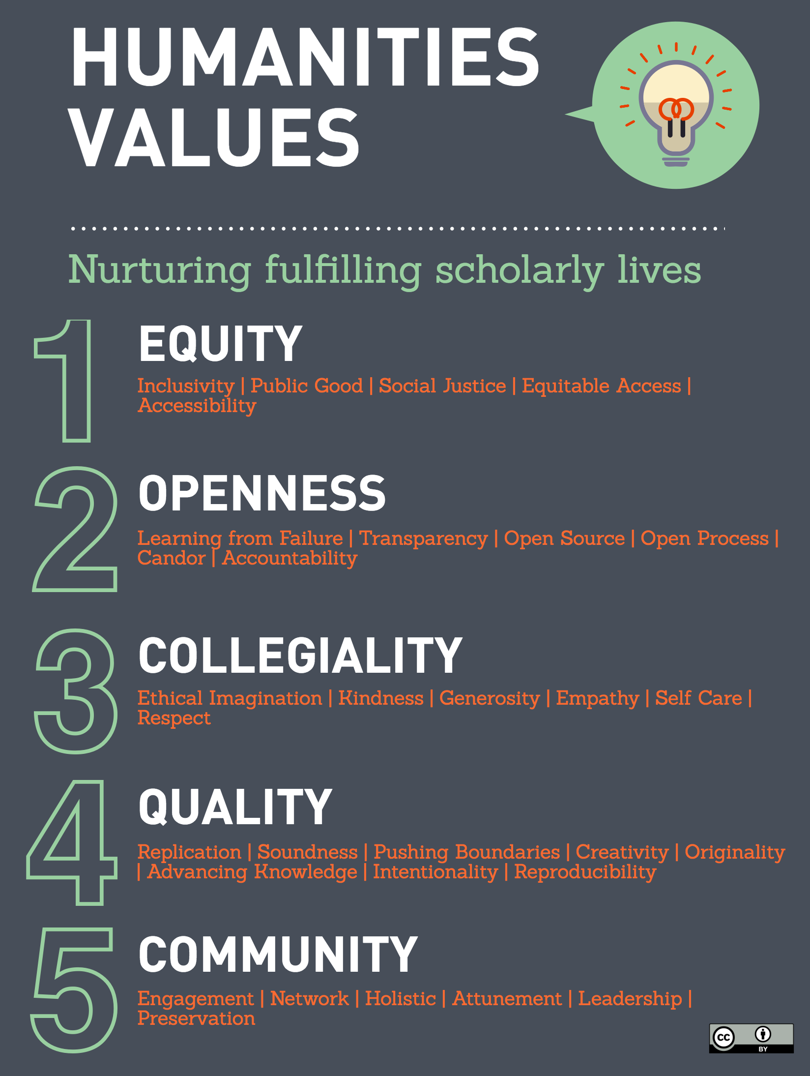 Humanities Values 1. Equity, 2. Openness, 3. Collegiality, 4. Quality, 5. Community